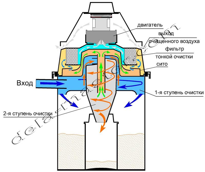 Схемы циклонный фильтр